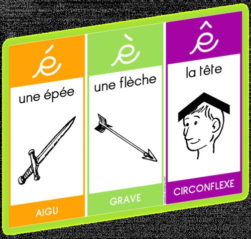 apprendre les accents en francais