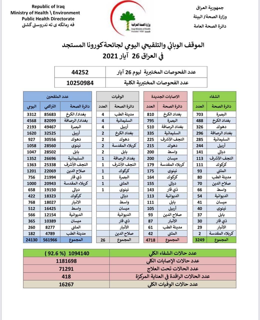 الموقف الوبائي والتلقيحي اليومي لجائحة كورونا في العراق ليوم الاربعاء الموافق 26 ايار 2021
