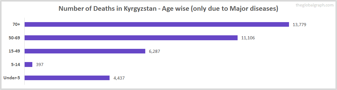 Number of Deaths in Kyrgyzstan - Age wise (only due to Major diseases)