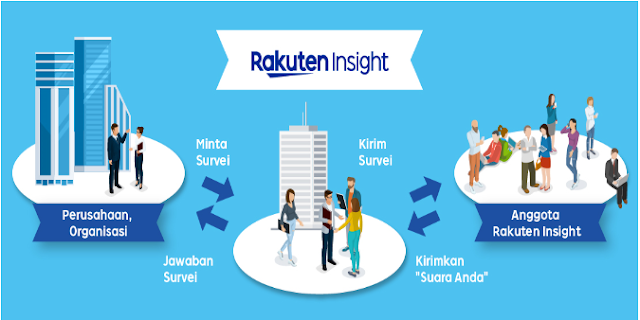 Menghasilkan uang dari internet dengan survey online di rakuten insight surveys. Voucher belanja. abiebdragx