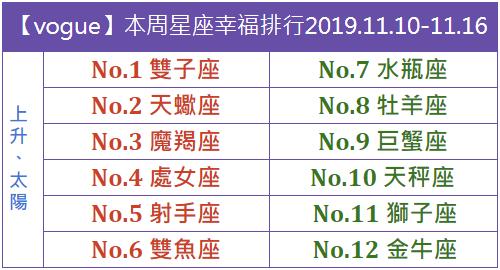 【vogue樂城】本周星座幸福排行2019.11.10-11.16