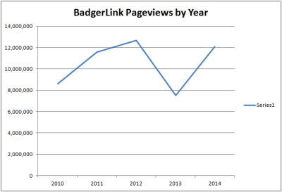 Graph showing BadgerLink resource pageview counts between 2010-2014