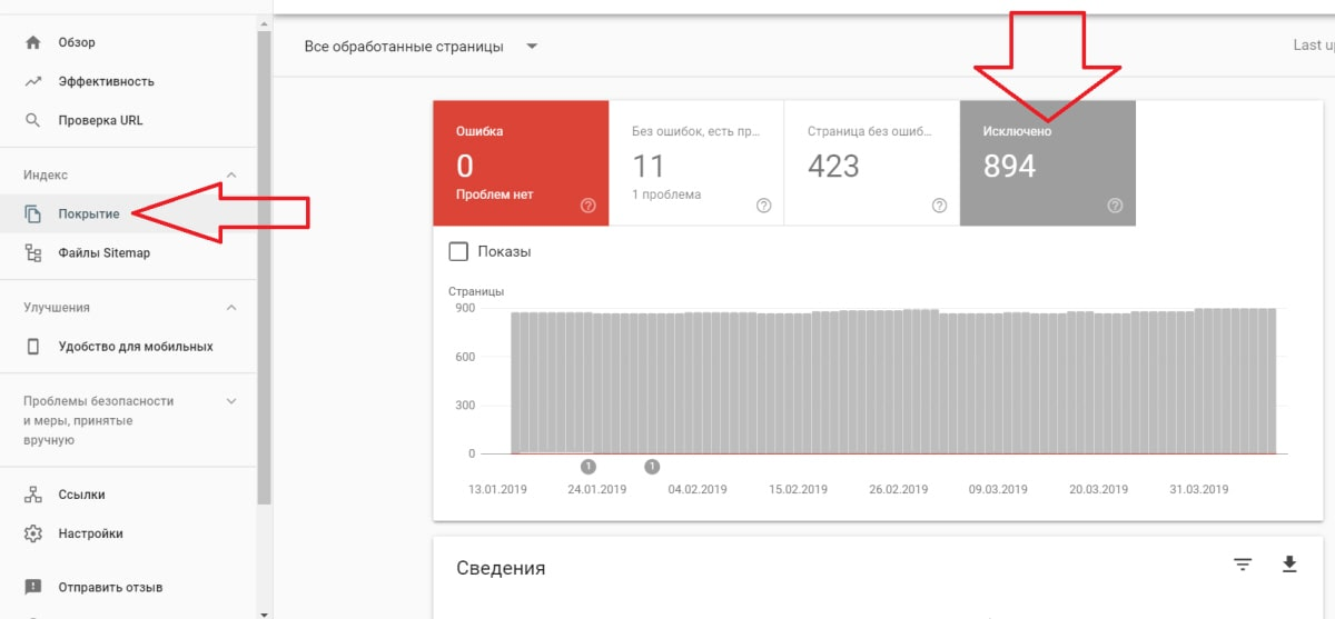 Google Search console покрытие