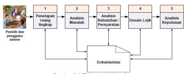 tahapan-sistem-analisis