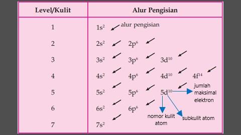 konfigurasi elektron pada kulit atom dan subkulit atom serta tujuannya