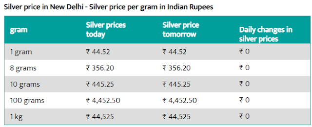 Today Gold Rate in Delhi - 8 Aug 2019 - Gold Price Today in Delhi.