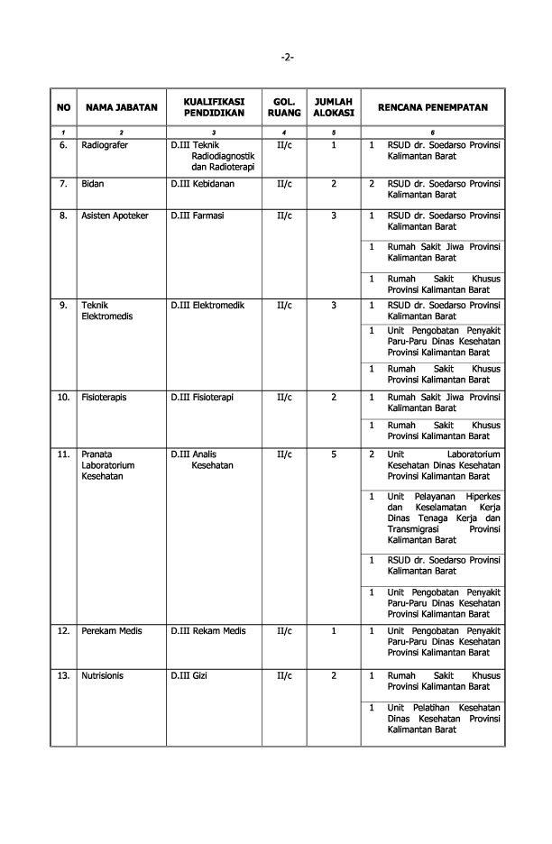 Informasi Pendaftaran Cpns Balikpapan 2013 Informasi Lowongan Kerja Loker Terbaru 2016 2017 2013 Pemprov Kalimantan Barat Formasi 217 Lowongan Kerja Cpns