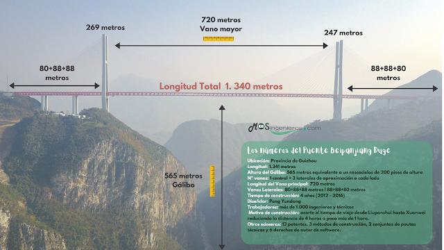 infografía de os puentes mas altos el mundo. duge breipanjiang