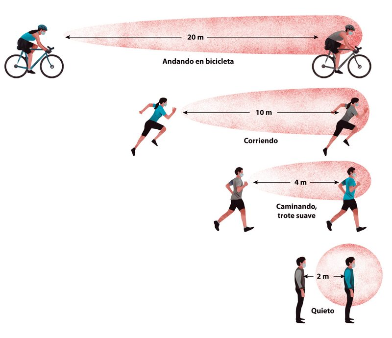 Distancias  sociales para  caminar, trotar  o andar en bicicleta