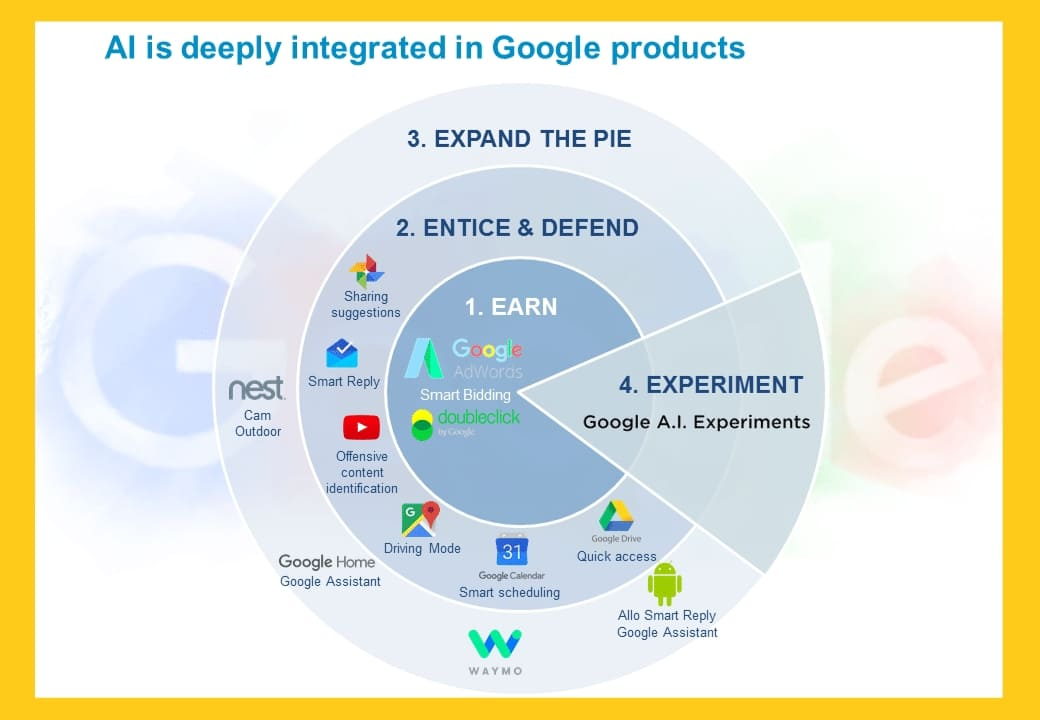 Where and How Google Uses Artificial Intelligence and Machine Learning