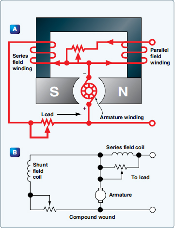 DC Generators and Controls - Aircraft Electrical System