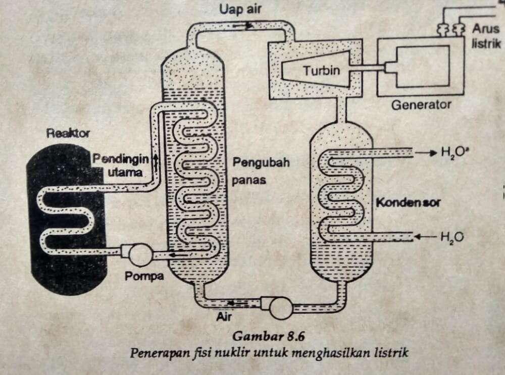 Penggunaan radioisotop untuk menghasilkan listrik