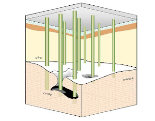 Design And Construction Of Pile Foundation Construction