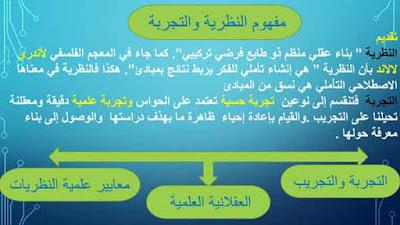 خطاطات توضيحية حول المجزوءة الثانية المعرفة  النظرية والتجربة الثانية بكالوريا