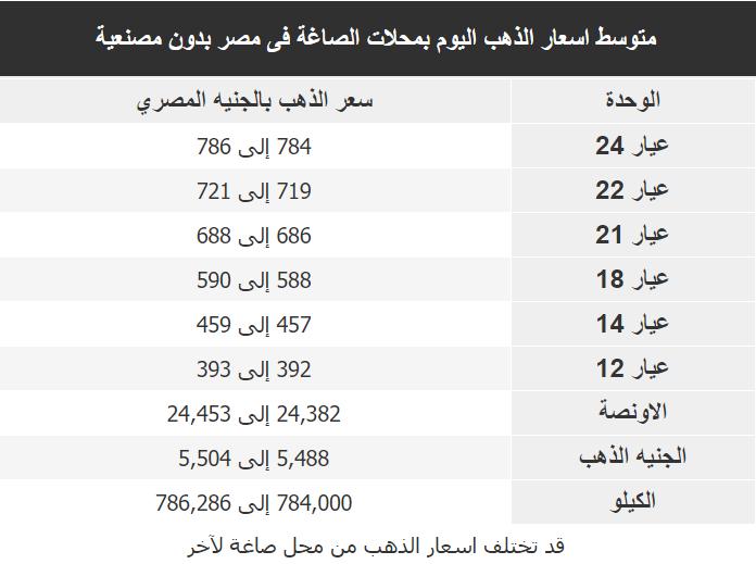 اسعار الذهب اليوم فى مصر Gold السبت 8 فبراير 2020
