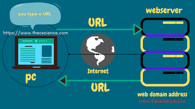 relationship between web browser client and web server