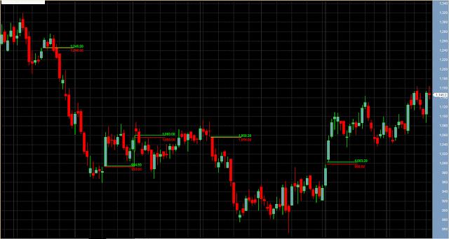 Gap Up Gap Down Opening Detector