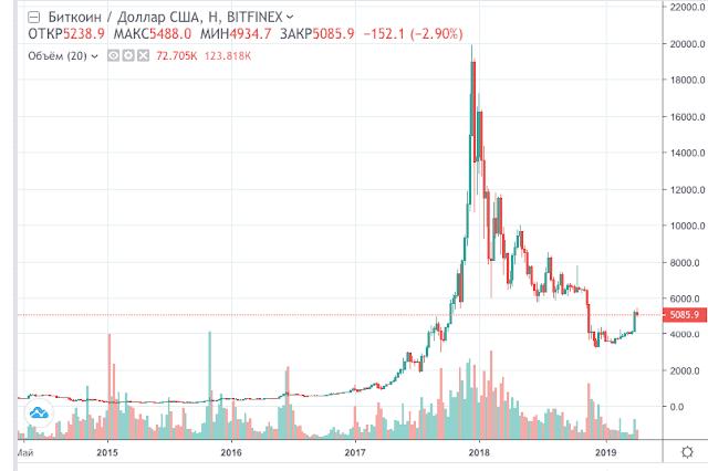 динамика роста биткоина за последние 5 лет