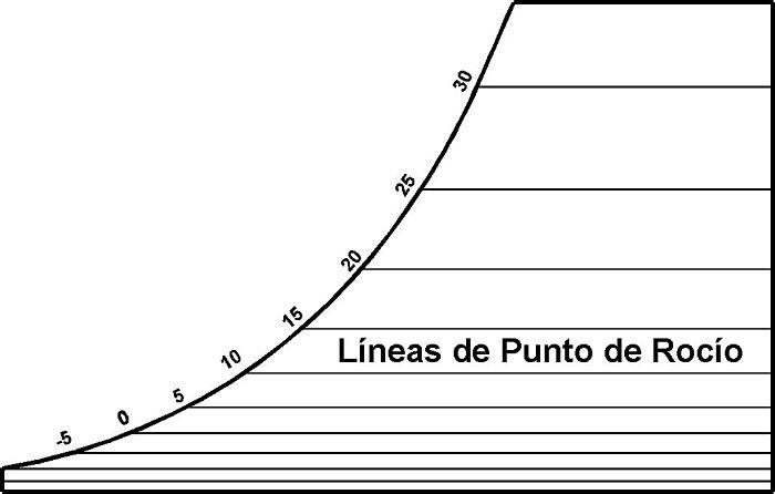 Líneas de temperatura de punto de rocío en carta psicrométrica