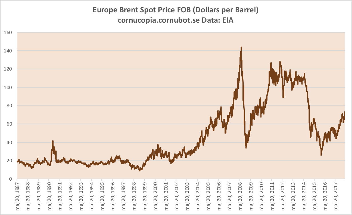 Oljepriserna stiger igen