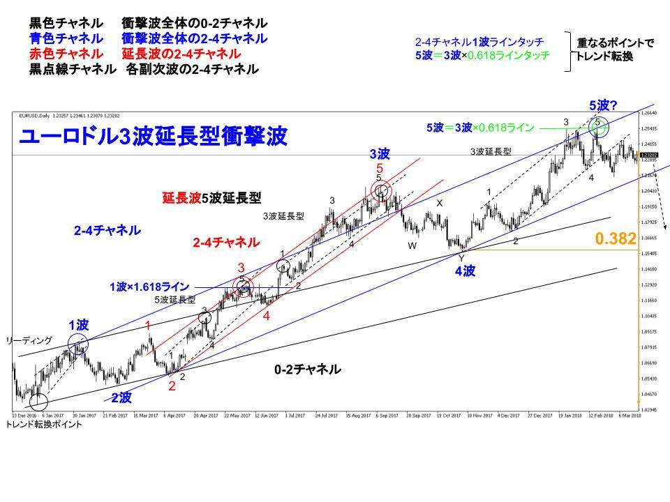 ユーロドル為替チャートの2-4チャネル