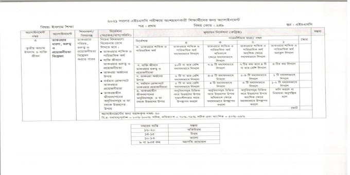 HSC 4th Week Islamic Studies Assignment Answer 2021