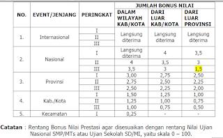 bonus nilai siswa berprestasi