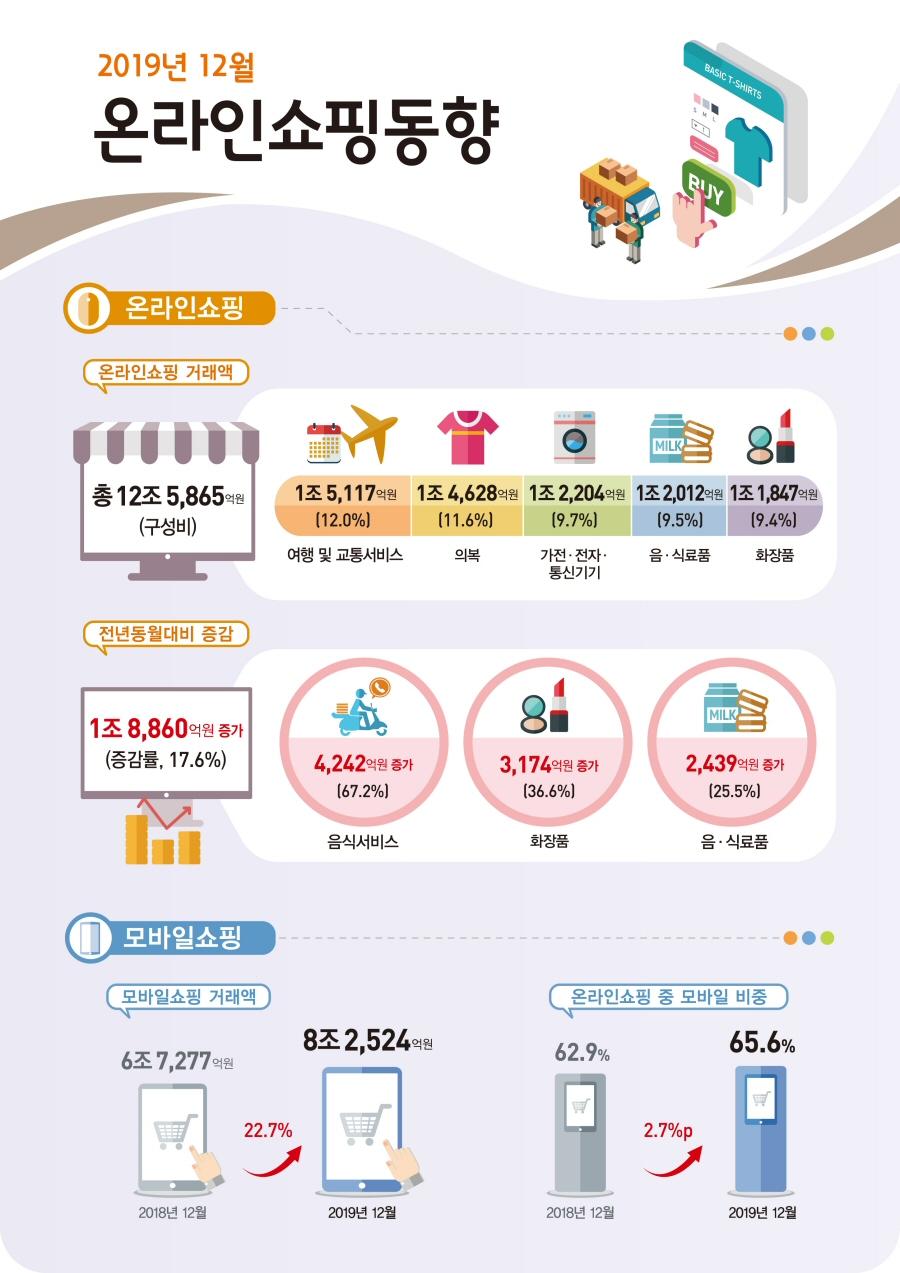 2019년 12월 온라인쇼핑 12조 5,865억원 전년동월대비 17.6% 증가