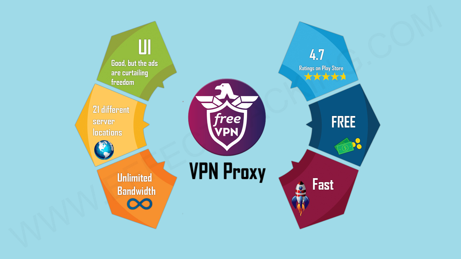 VPN Proxy Free App Infographic