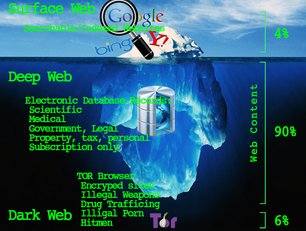 What is dark web vs deep web and how to access dark webdeep web what is dark web vs deep web and how to access dark webdeep web ccuart
