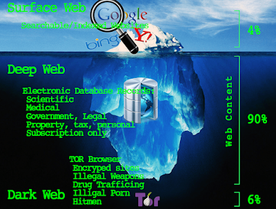 What is Dark web vs Deep Web and how to access Dark web/Deep Web