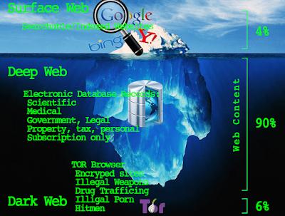 how tom access deep web