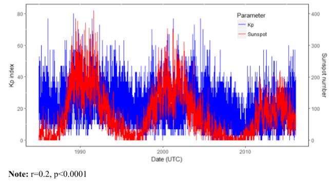 図:黒点数と地磁気擾乱