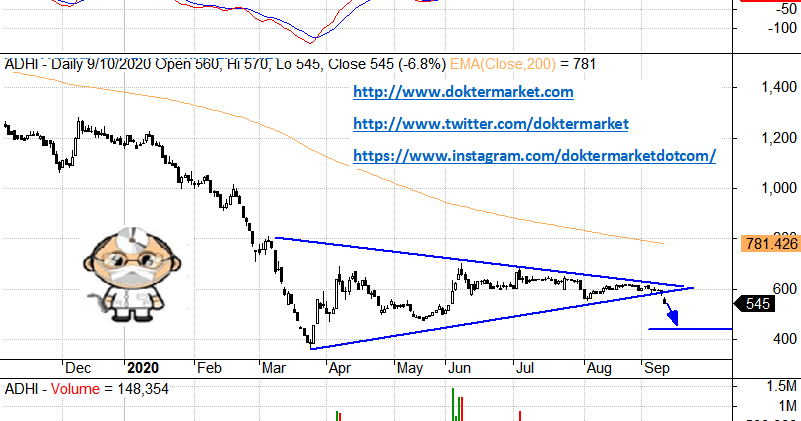 ADHI ADHI Membentuk Bearish Symmetrical Triangle