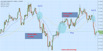 Understanding and how to Trading Using Scalping Strategy