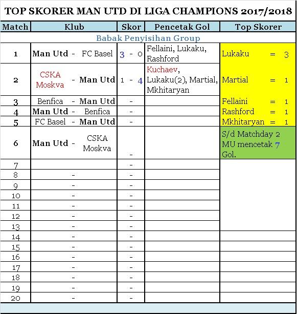 Top Skorer MU sampai Matchday 2 di Liga Champions 2017-2018
