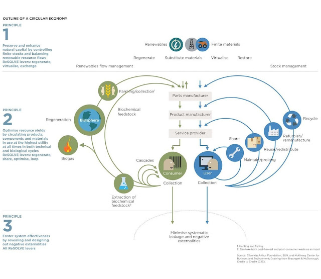 Ellen Macarthur Foundation circular economy diagram