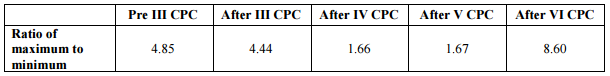 Rate-of-Disability-Pension-7CPC