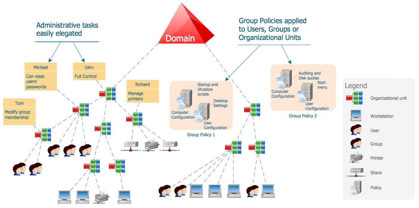 ما هو الدليل النشط Active Directory وماهي خصائصه و مكوناته؟