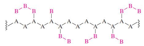 """Suatu kopolimer graft dari styrene dan 1,3-butadiene disebut """"high-impact polystyrene"""" dan digunakan, misalnya, dalam kasus komputer laptop. Senyawa ini dibuat dengan polimerisasi radikal bebas dari stirena dengan adanya poli (1,3-butadiena)."""
