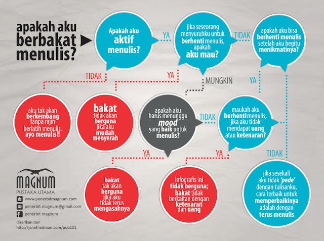 infografis bakat menulis