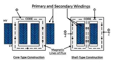 windings of transformer