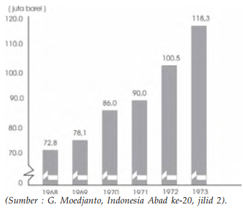 Grafik Hasil Pengolahan Minyak Tahun 1968-1973 pemerintahan orde baru