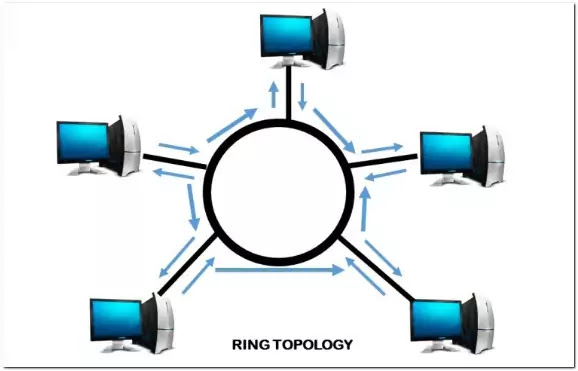 the illustration of Ring Topology