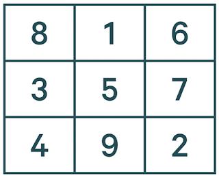Human calculator tricks