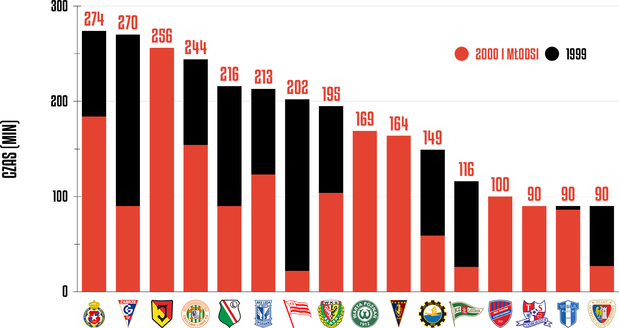 Klasyfikacja klubów pod względem rozegranego czasu przez młodzieżowców w29.kolejce PKO Ekstraklasy<br><br>Źródło: Opracowanie własne na podstawie ekstrastats.pl<br><br>graf. Bartosz Urban