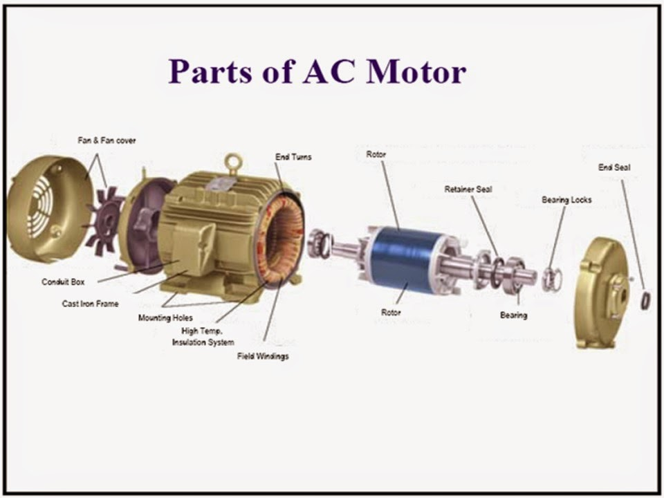 Watch also Viewtopic further Induction Motor in addition Moto Ac together with Watch. on squirrel cage motor theory