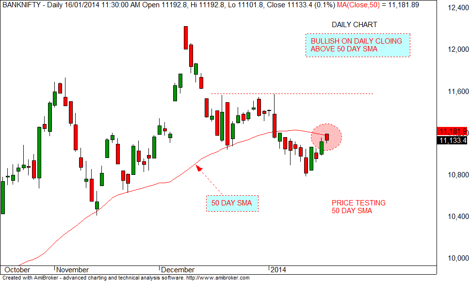 Stock Market Chart Analysis: BANK Nifty Intraday update
