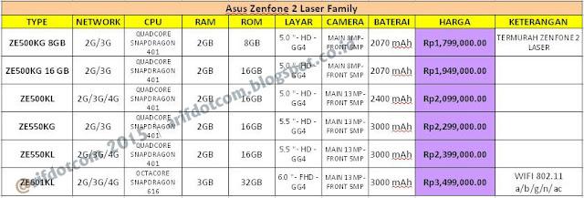 perbandingan 6 varian Zenfone 2 laser
