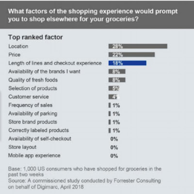 customers experience that leads to shopping elsewhere